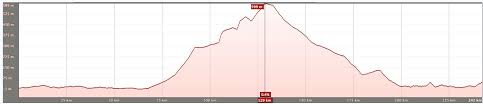 Namibia Distance Chart Namib Race Course Information