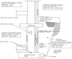 Basement Foundation Design