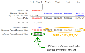 Commercial Real Estate Income Property Valuation By The Discounted