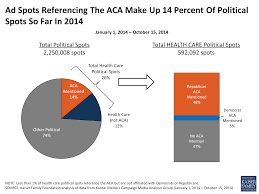 aca advertising in key findings the henry j kaiser family figure 3