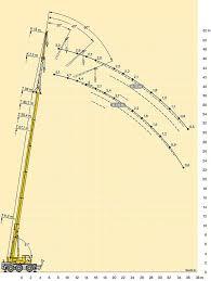 Liebherr Crane Load Chart Borger Cranes