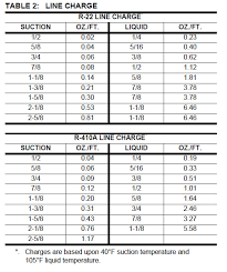 Lennox Tonnage Chart Fresh Refrigerant Line Charge Adders