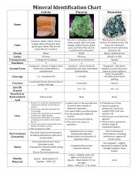 Crystal Identification Chart Pictures Mineral Identification Chart