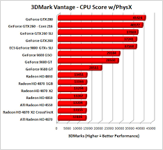 Amd Radeon Hd 4830 512mb Graphics Card Review Page 7 Of 10