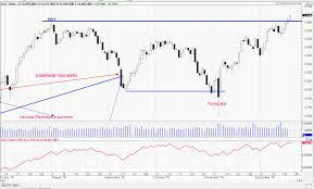 Xjo Asx 200 Daily Chart Outlook 22 12 2016 The Chart
