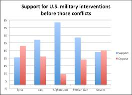 Gallup Charts Poll Syria Intervention Very Unpopular