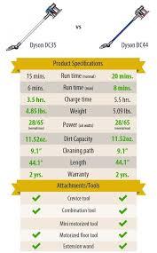 Dyson V7 Models Comparison Chart Dyson Cordless Vacuum Reviews Comparing Dysons Cordless