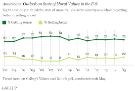 majority in u s still say moral values getting worse