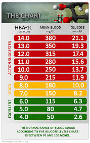 Blood Glucose Levels Chart 69 Particular A1c Chart And Diabetes