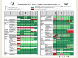 Cdc Birth Control Effectiveness Chart Contraception And Managing Special Cases