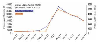 Graphite Electrode Price Chart China Needle Coke Market Prices Steel360 News