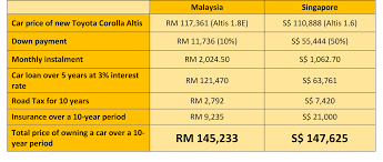 a comparison of a toyota corolla altis in malaysia vs singapore over a 10 year period