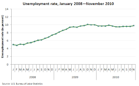 Unemployment Rate By Month Chart Chart Unemployment Rate By Month Since January 2008