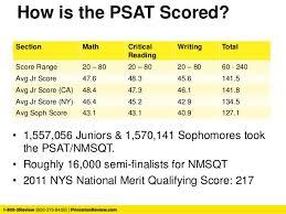Psat Scores Now What