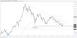 Ethereum Chart 2018 Bitcoin Ethereum Charts Will Bounces Turn Into Rallies