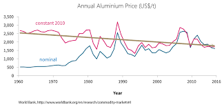 Aluminium Price Chart When Do You Invest In Alumina Refinery Cost Reduction