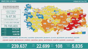 8 Ağustos Koronavirüs tablosu - Haberler Haberleri