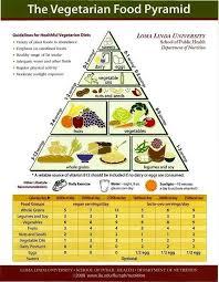 best heart health images heart health eating vegetarian food pyramid vegetarian
