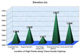 Higher Peak Altitude Chart What Is The Highest Point On The Trans Canada Highway