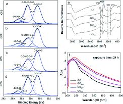 Influence Of Light Wavelength On The Photoactivity Physicochemical