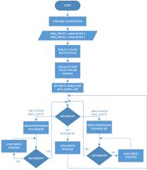 My Emg Chart Hanif_alif_project