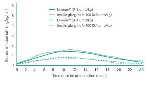 Basaglar Dosing Chart Which Lantus Dose Affects Which Time Diabetes Daily Forums