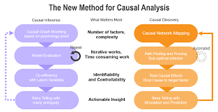 Causal Analysis Causal Discovery Tools Causal Data Analysis Software