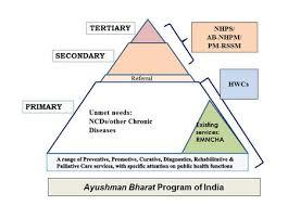 Ayushman Bharat Program And Universal Health Coverage In India