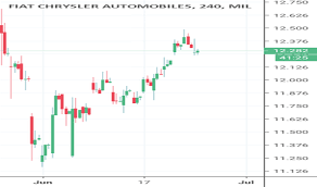 Fca Stock Price And Chart Mil Fca Tradingview