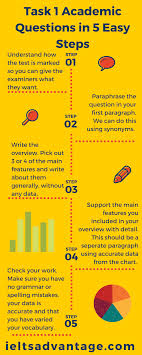 ielts academic writing task in easy steps ielts advantage ielts academic writing task 1 infogram