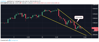 Bitcoin Price Drops 2k In 24 Hours But Bull View Still