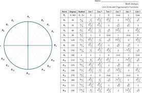 Unit Circle Radians Sin Cos Tan Chart Bedowntowndaytona Com