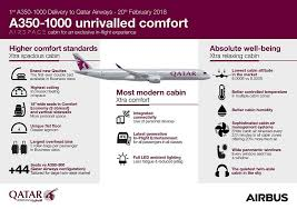 Xtra Airways Seating Chart Qatar Takes Delivery Of First Airbus A350 1000 Featuring Qsuite