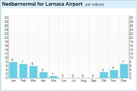 Cyprus Climate Chart Yr Weather Statistics For Limassol Cyprus