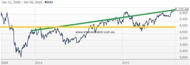 Asx 2000 Chart Australian Stock Market Asx Charts Shareswatch Australia