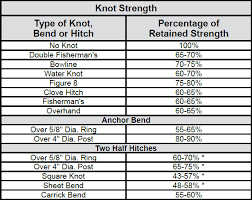 Pp Rope Weight Chart Efficiencies Of Common Rope Splices Knots Bends Hitches