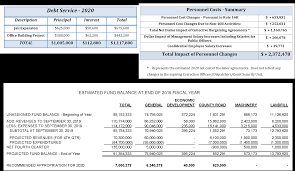 2020 Budget Message