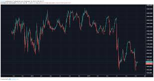 Btc Usd Bitfinex Chart Trading Bitcoin Is The Bottom In Market Rebellion