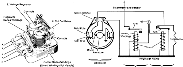 ignition timing after checking the ignition system the other part of the control box the voltage regulator 7 acts to limit the voltage in the charging system to a safe value by controlling the internal