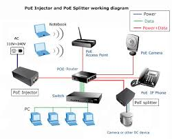 new poe power over ethernet power supply injector v a the ieee 802 3 an increase of direct power supply cable through the relevant standards is an extension of the existing ethernet standards