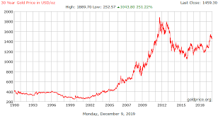 Top 10 Charts 1993 Gold Price History
