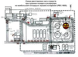 Реферат Организация и тактика тушения пожаров на нефтепромысле г  Организация и тактика тушения пожаров на нефтепромысле г Перми