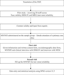 Study Flow Chart Dsm Iv Diagnostic And Statistical Manual