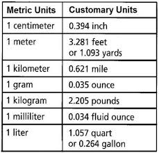 Metric Customary Chart Converting Metric Units Unit