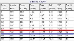 40 Disclosed 223 Grain Chart