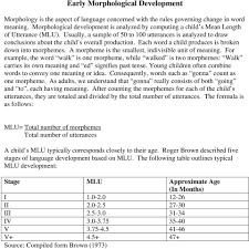 Early Morphological Development Pdf Free Download