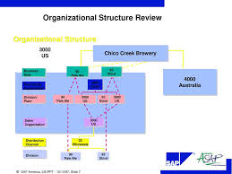 Brewery Organizational Chart Goal Of Organization Structure Workshop Ppt Download