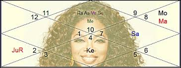 Oprah Winfrey Birth Chart Media Mogul Oprah Winfrey Part One Vedic Astrology