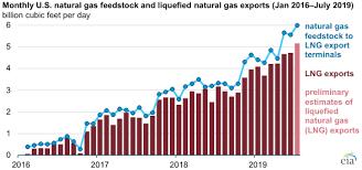 Natural Gas Deliveries To U S Lng Export Facilities Set A