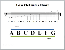 Clefs Music Theory Tips